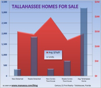 What's For Sale in the Tallahassee Real Estate Market