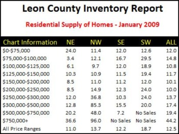 Is It Good News In The Tallahassee Housing Market?