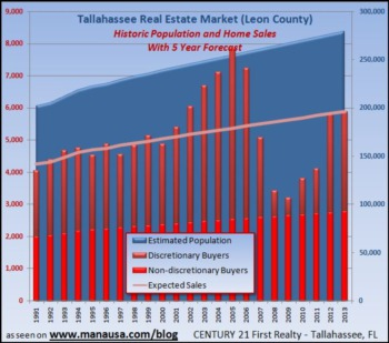 Predicting Tallahassee Home Sales Now And In The Future