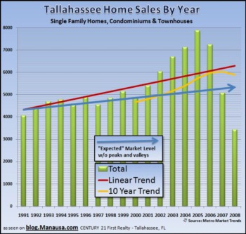 Tallahassee Real Estate Readers Comment On The Housing Market Model