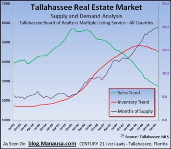 Home Supply Still Rising In Tallahassee Area MLS