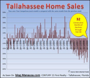 Tallahassee Average Home Prices Have Fallen Sharply