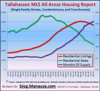 Home Sales Continue Slide In Tallahassee MLS