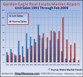 Golden Eagle Plantation Not Immune To Slower Home Sales