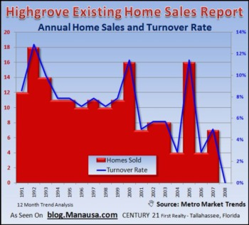 Highgrove Neighborhood Records First Home Sale in 16 Months