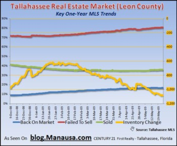 Tallahassee Home Inventories Still Falling