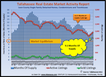 Tallahassee Home Inventory Report April 2013