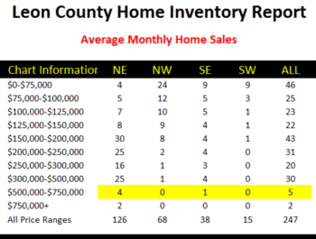 Tallahassee House Sales Show Steady Growth