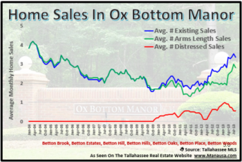 Rising Values Observed For Ox Bottom Manor Home Sales
