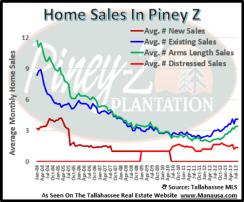 Piney Z Home Sales Are On The Rise