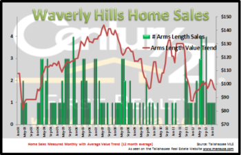 Waverly Hills Home Sales Enjoy Arms Length Year