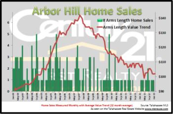 Arbor Hill Home Sales Report