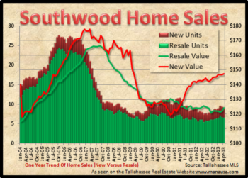 Which Way Will Southwood Home Sales Go?