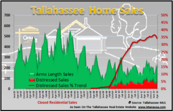 Distressed Homes In Tallahassee On Weakening Trend