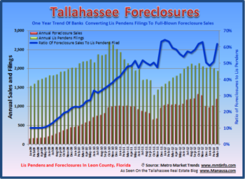 Tallahassee Monthly Lis Pendens Filings March 2013