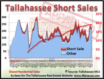 Tallahassee Short Sales