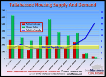 Tallahassee Home Inventory Report May 2013