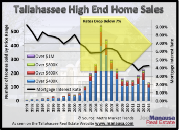 A Crystal Ball For Tallahassee High End Homes