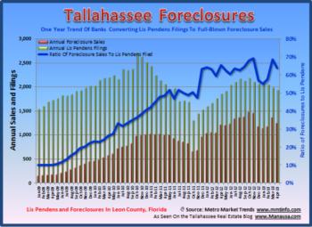 Tallahassee Foreclosure Filings April 21, 2013