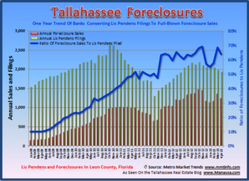 Tallahassee Foreclosure Filings April 30, 2013