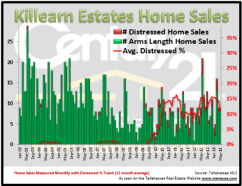 Killearn Estates Real Estate Report June 2013