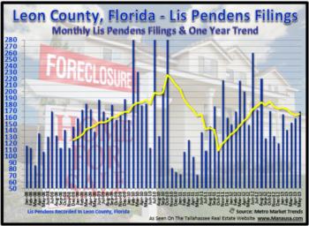 Tallahassee Foreclosure Filings May 7, 2013