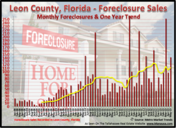 Tallahassee Foreclosure Filings May 14, 2013