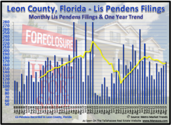 Tallahassee Foreclosure Filings May 31, 2013
