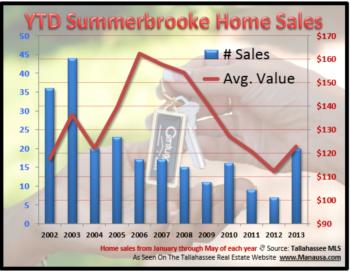 Buying Frenzy Ignites Summerbrooke Home Sales Spike