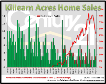 Killearn Acres Home Sales Report Mid Year 2013