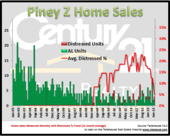 Piney Z Home Sales Report Mid Year 2013