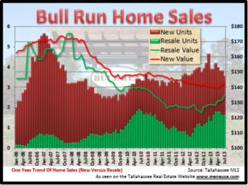 2013 Mid Year Bull Run Home Sales Report