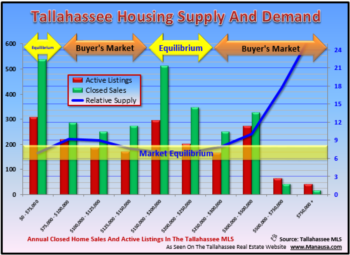 Compression Market Time For Real Estate In Tallahassee