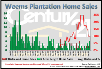 Weems Plantation Real Estate Report August 2013