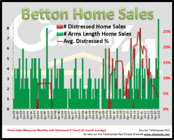 Record Month Posted For Home Sales In Betton Neighborhoods