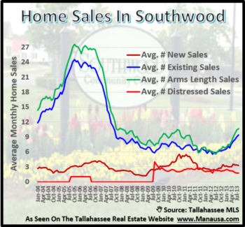The Mother Of All Southwood Home Sales Reports