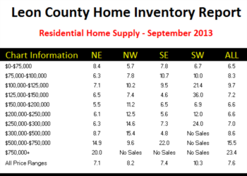 Tallahassee Real Estate Supply And Demand Improves Again