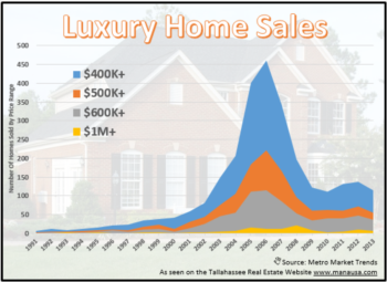 Luxury Homes For Sale For Cheap?