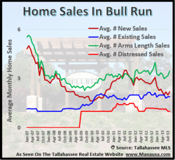 Bull Run Home Values On The Mend