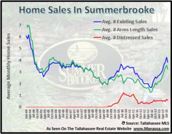 Summerbrooke Home Sales Report September 2013