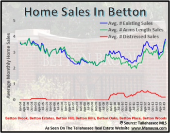 Record High Sales In The Betton Neighborhoods