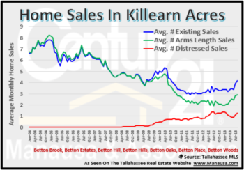 Killearn Acres Must Keep An Eye On Distressed Home Sales