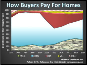 Where To Get The Money Needed For Buying A Home