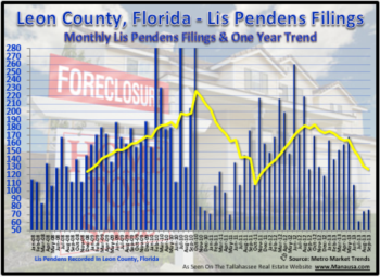 Tallahassee Foreclosure Filings September 21, 2013