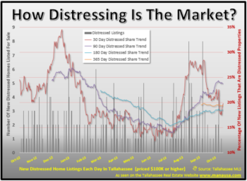 Tracking Trends Of Distressed Homes For Sale