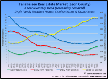 An Updated Housing Report For Tallahassee Florida (Before The Annual Real Estate Forecast)