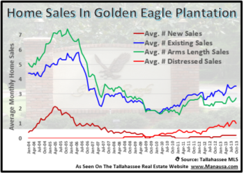 Golden Eagle Plantation Home Sales Update