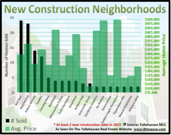 Top New Construction Neighborhoods In Tallahassee