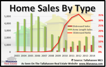 Number Of Short Sales And Foreclosed Homes Declining
