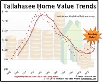 Why Home Values Will Continue Higher (For Most)
